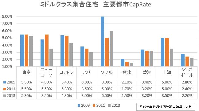 世界主要都市Cap Rate