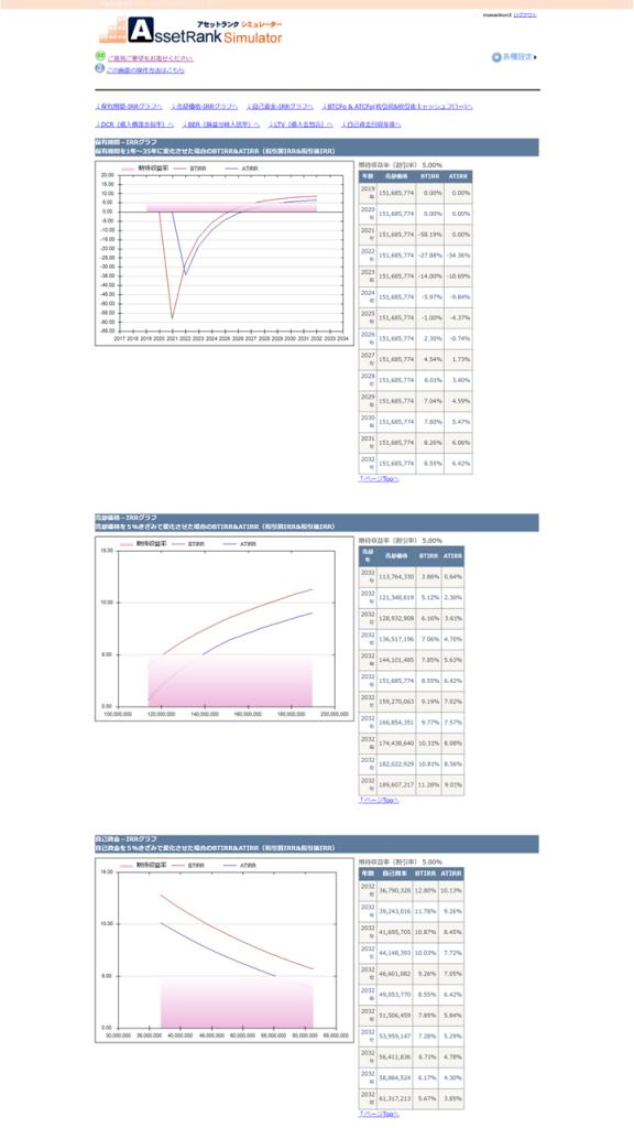 不動産投資シミュレーショングラフ画面(売却分析)