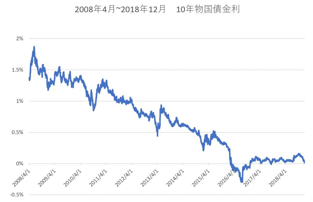 10年物国債金利(2008年~2018年)