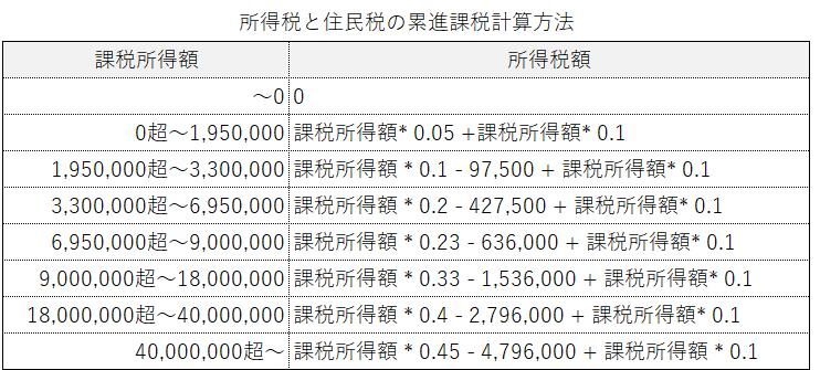所得税・住民税累進課税制度の税額一覧表