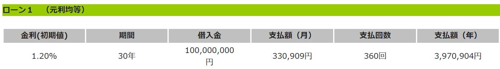 不動産投資用の1億円のローンシミュレーション