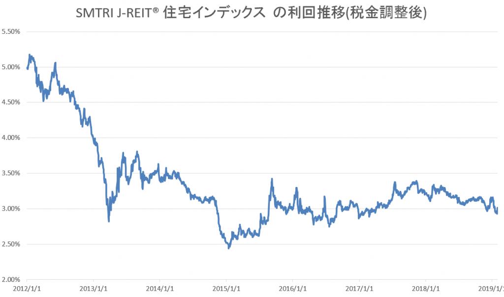 J-REIT利回推移(税金調整後)