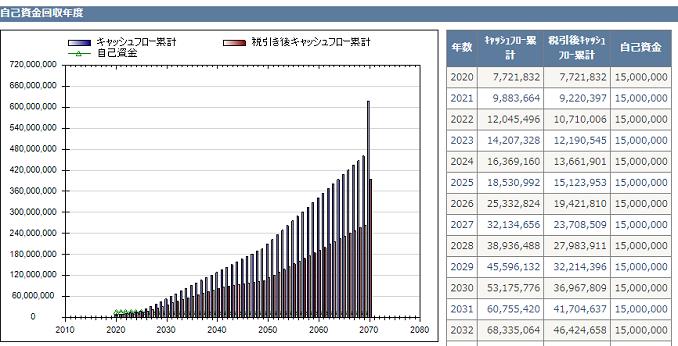 不動産投資支援ソフト アセットランクシミュレーター-グラフ