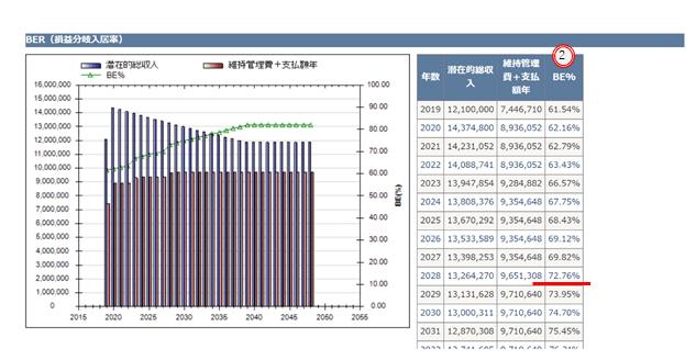 不動産投資シミュレーショングラフ画面(BE%)