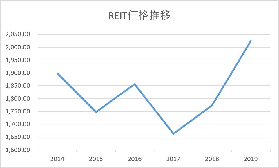 REIT価格推移