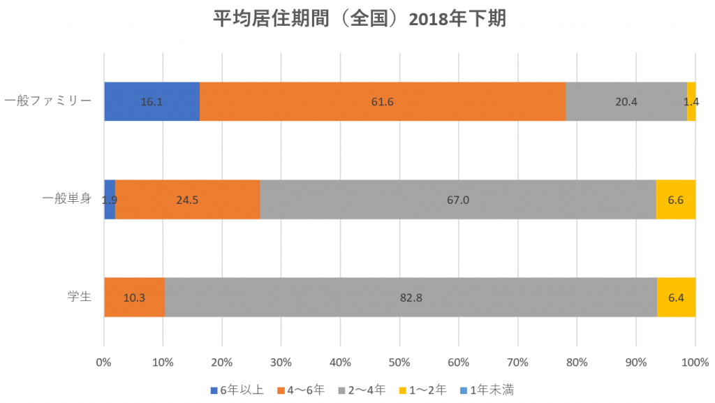 平均居住期間グラフ(不動産投資参考資料)