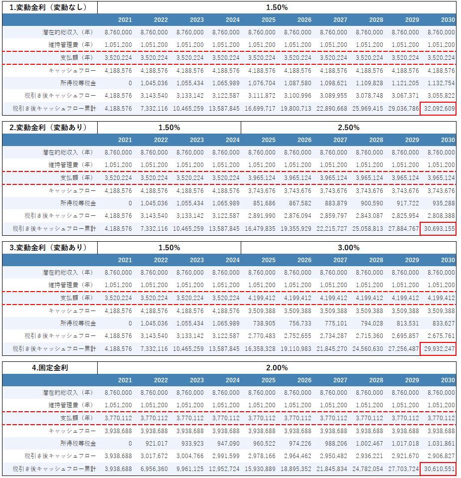 不動産投資の金利変動シミュレーション