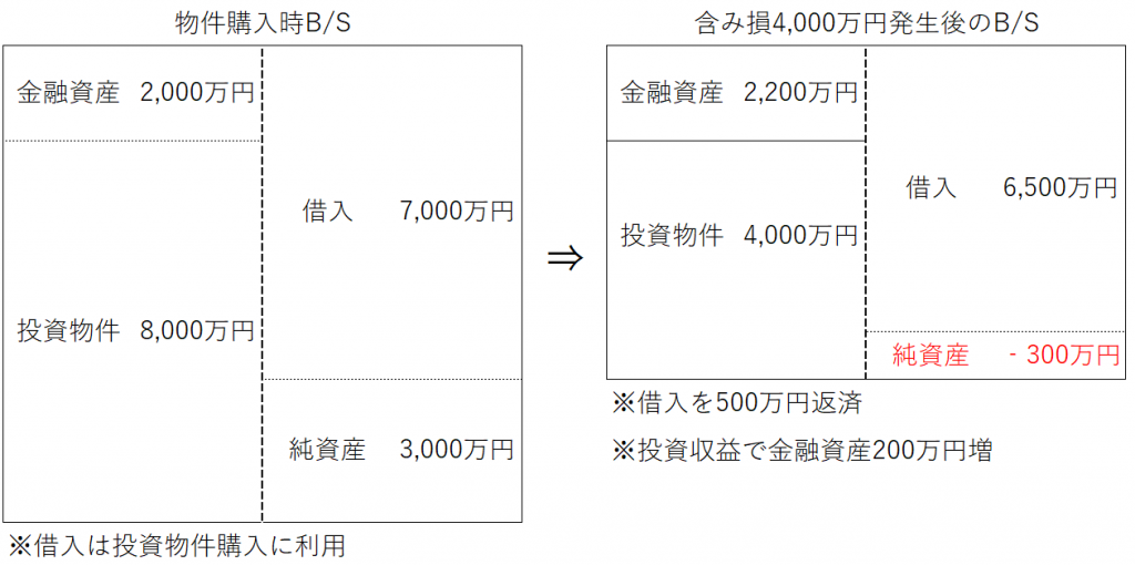 不動産投資の含み損発生時のバランスシート図