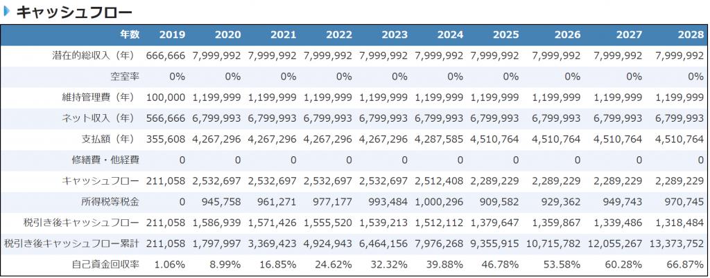 不動産投資CFシミュレーション(6年目に金利3%に上昇)