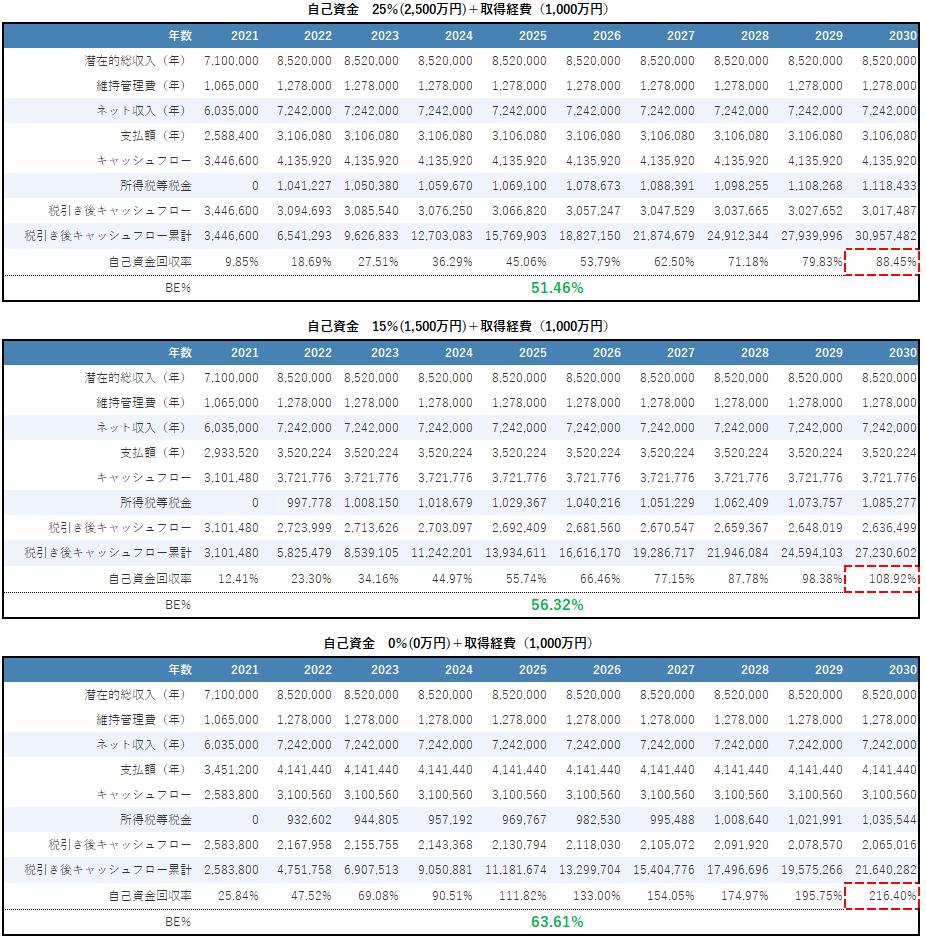 不動産投資の自己資金による収益性と安全性比較