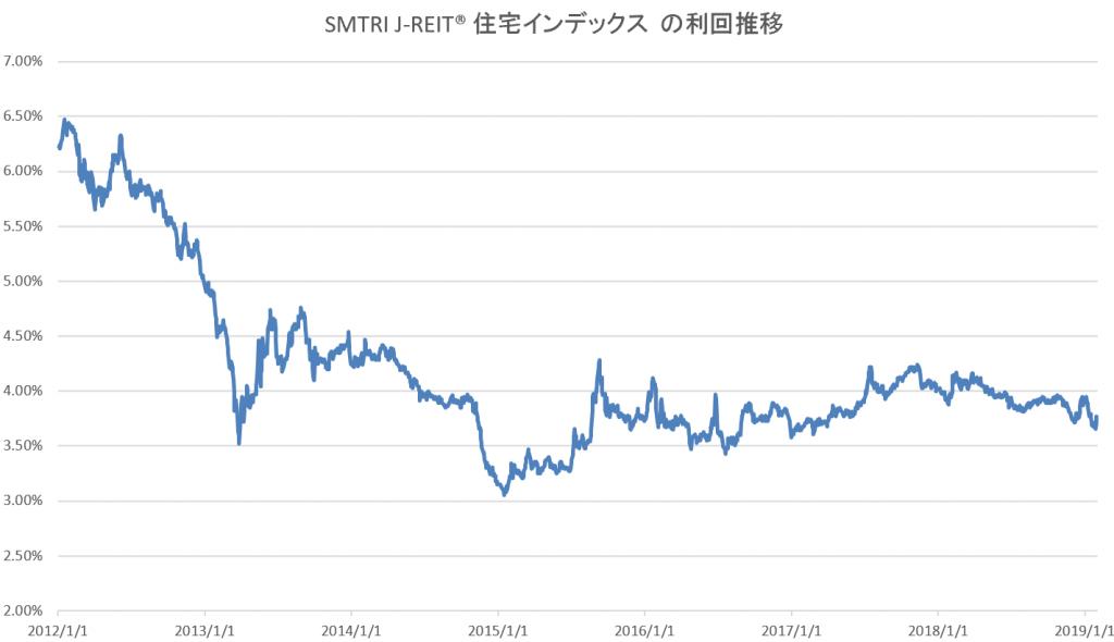 J-REIT利回推移(税金調整前)