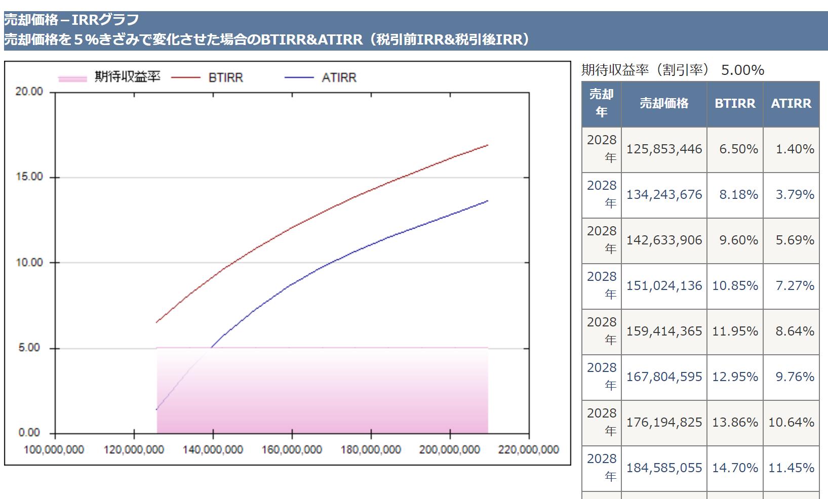 不動産投資支援ソフト アセットランクシミュレーター-売却結果IRR
