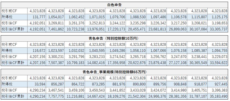 青色申告と白色申告による収益への影響比較シミュレーション