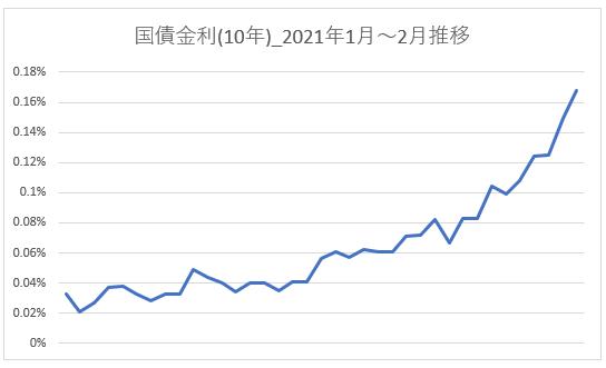 2021年1月~2月国債金利(10年)推移